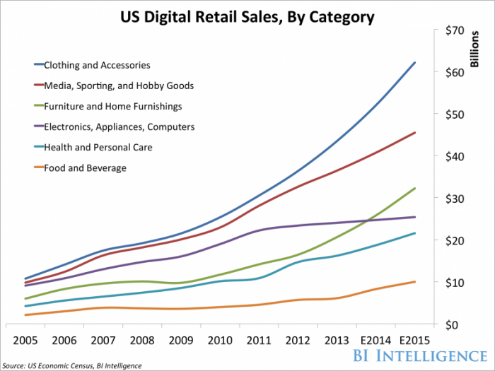 us-digital-retail