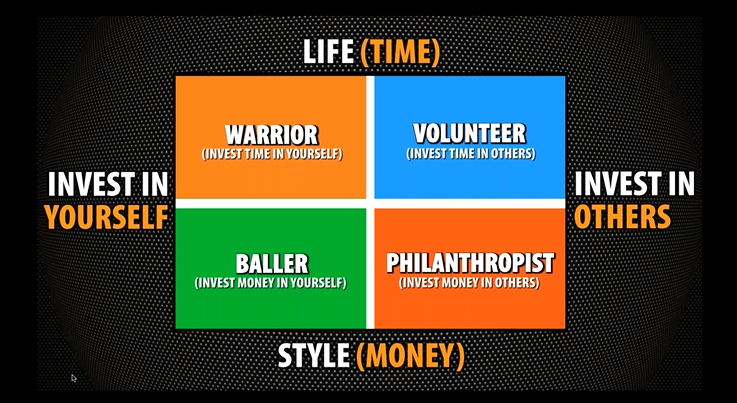 lifepreneur review quadrant image 1